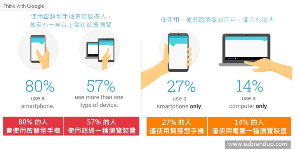 SEO優化完整操作指南:三、如何增加網站權重- 行動裝置友善(mobile-first indexing)